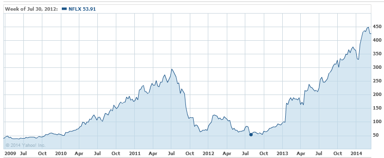 Netflix drop after price hike and subsequent rise.